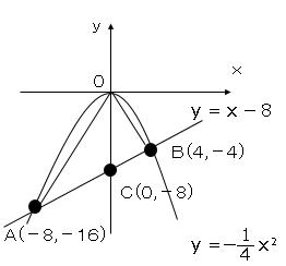 関数の問題サンプル4図