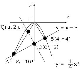 関数の問題サンプル5図