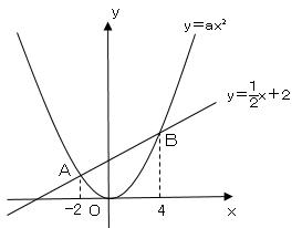 関数_30