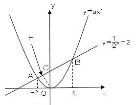 関数_32