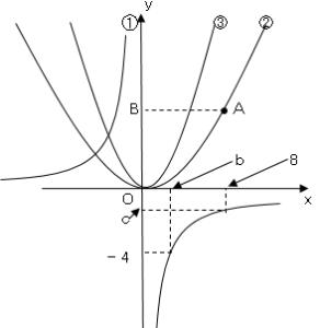 関数_56