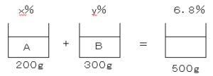 方程式の問題5
