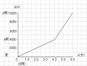 関数_122
