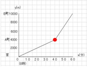 関数_123